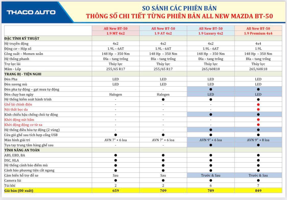 AllNew mazda BT-50 1.9 Premium 4x4 - Hình 19